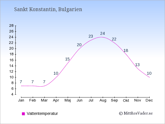Vattentemperatur i Sankt Konstantin Badtemperatur: Januari 7. Februari 7. Mars 7. April 10. Maj 15. Juni 20. Juli 23. Augusti 24. September 22. Oktober 18. November 13. December 10.
