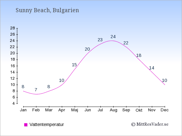 Vattentemperatur i  Sunny Beach. Badvattentemperatur.