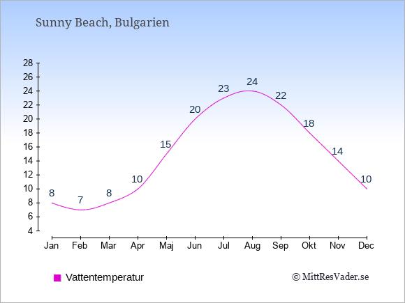 Vattentemperatur i Sunny Beach Badtemperatur: Januari 8. Februari 7. Mars 8. April 10. Maj 15. Juni 20. Juli 23. Augusti 24. September 22. Oktober 18. November 14. December 10.