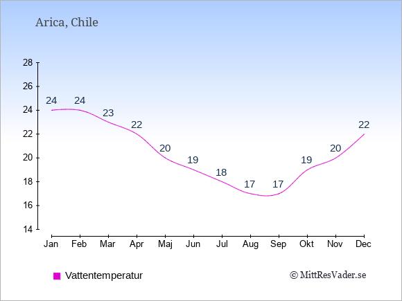 Vattentemperatur i Arica Badtemperatur: Januari 24. Februari 24. Mars 23. April 22. Maj 20. Juni 19. Juli 18. Augusti 17. September 17. Oktober 19. November 20. December 22.