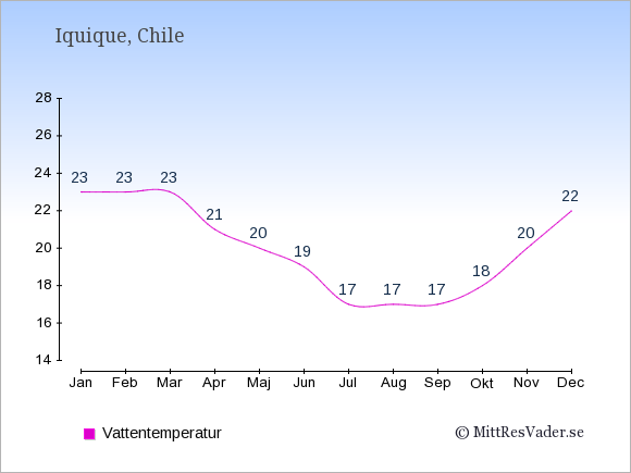 Vattentemperatur i Iquique Badtemperatur: Januari 23. Februari 23. Mars 23. April 21. Maj 20. Juni 19. Juli 17. Augusti 17. September 17. Oktober 18. November 20. December 22.