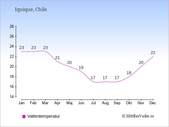 Vattentemperatur i Iquique Badtemperatur: Januari 23. Februari 23. Mars 23. April 21. Maj 20. Juni 19. Juli 17. Augusti 17. September 17. Oktober 18. November 20. December 22.