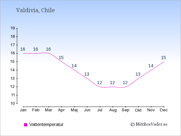 Vattentemperatur i  Valdivia. Badvattentemperatur.