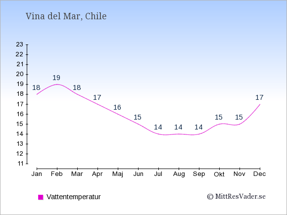 Vattentemperatur i  Vina del Mar. Badvattentemperatur.