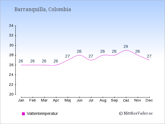 Vattentemperatur i  Barranquilla. Badvattentemperatur.