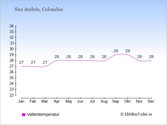 Vattentemperatur på San Andrés Badtemperatur: Januari 27. Februari 27. Mars 27. April 28. Maj 28. Juni 28. Juli 28. Augusti 28. September 29. Oktober 29. November 28. December 28.