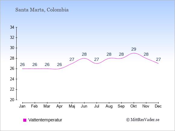 Vattentemperatur i Santa Marta Badtemperatur: Januari 26. Februari 26. Mars 26. April 26. Maj 27. Juni 28. Juli 27. Augusti 28. September 28. Oktober 29. November 28. December 27.