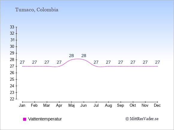 Vattentemperatur i Tumaco Badtemperatur: Januari 27. Februari 27. Mars 27. April 27. Maj 28. Juni 28. Juli 27. Augusti 27. September 27. Oktober 27. November 27. December 27.