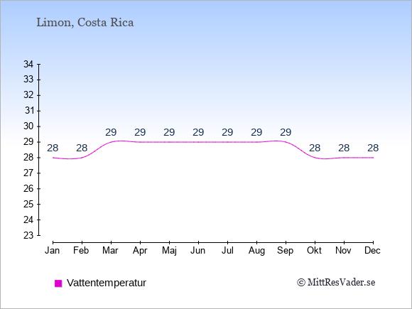 Vattentemperatur i Limon Badtemperatur: Januari 28. Februari 28. Mars 29. April 29. Maj 29. Juni 29. Juli 29. Augusti 29. September 29. Oktober 28. November 28. December 28.