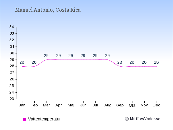 Vattentemperatur i Manuel Antonio Badtemperatur: Januari 28. Februari 28. Mars 29. April 29. Maj 29. Juni 29. Juli 29. Augusti 29. September 28. Oktober 28. November 28. December 28.