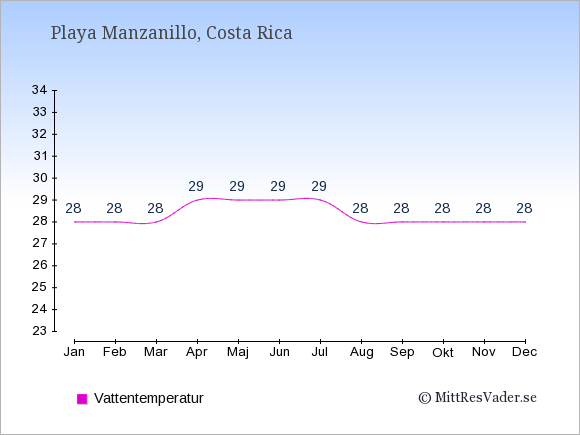 Vattentemperatur i Playa Manzanillo Badtemperatur: Januari 28. Februari 28. Mars 28. April 29. Maj 29. Juni 29. Juli 29. Augusti 28. September 28. Oktober 28. November 28. December 28.