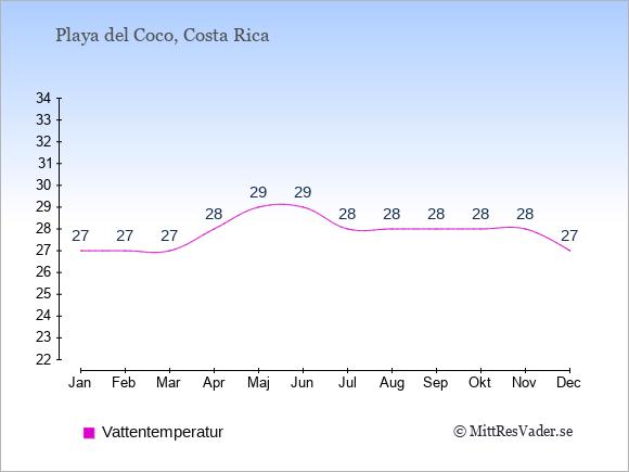 Vattentemperatur i Playa del Coco Badtemperatur: Januari 27. Februari 27. Mars 27. April 28. Maj 29. Juni 29. Juli 28. Augusti 28. September 28. Oktober 28. November 28. December 27.