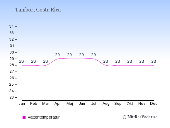 Vattentemperatur i Tambor Badtemperatur: Januari 28. Februari 28. Mars 28. April 29. Maj 29. Juni 29. Juli 29. Augusti 28. September 28. Oktober 28. November 28. December 28.