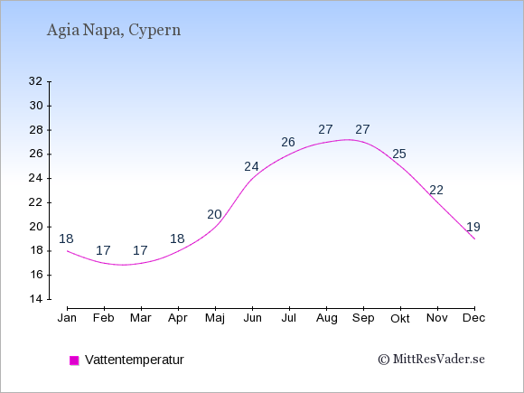 Vattentemperatur i Agia Napa Badtemperatur: Januari 18. Februari 17. Mars 17. April 18. Maj 20. Juni 24. Juli 26. Augusti 27. September 27. Oktober 25. November 22. December 19.