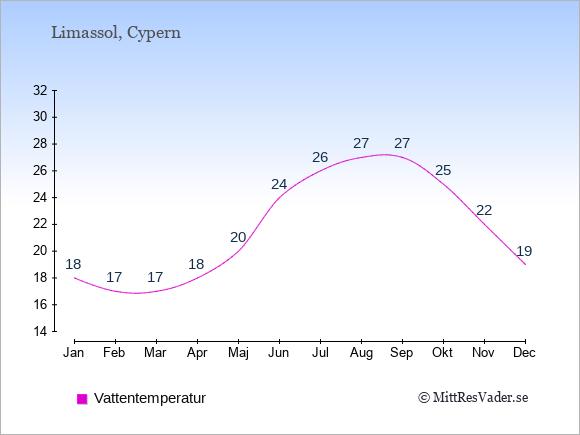 Vattentemperatur i Limassol Badtemperatur: Januari 18. Februari 17. Mars 17. April 18. Maj 20. Juni 24. Juli 26. Augusti 27. September 27. Oktober 25. November 22. December 19.