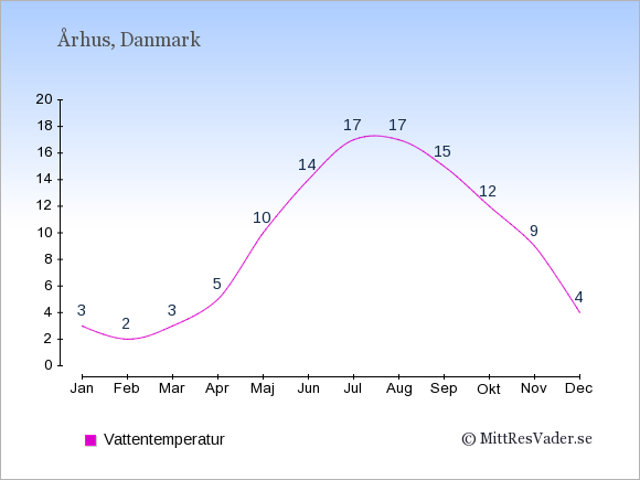 Vattentemperatur i Århus Badtemperatur: Januari 3. Februari 2. Mars 3. April 5. Maj 10. Juni 14. Juli 17. Augusti 17. September 15. Oktober 12. November 9. December 4.