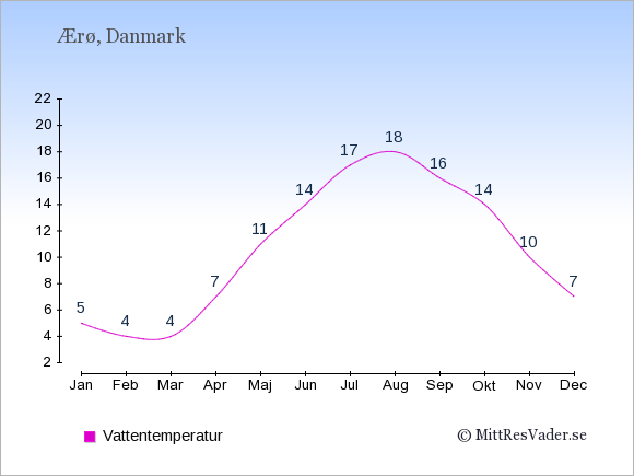 Vattentemperatur på Ærø Badtemperatur: Januari 5. Februari 4. Mars 4. April 7. Maj 11. Juni 14. Juli 17. Augusti 18. September 16. Oktober 14. November 10. December 7.