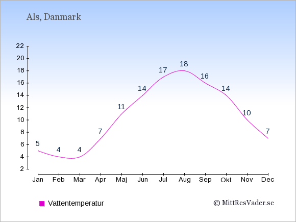 Vattentemperatur på Als Badtemperatur: Januari 5. Februari 4. Mars 4. April 7. Maj 11. Juni 14. Juli 17. Augusti 18. September 16. Oktober 14. November 10. December 7.