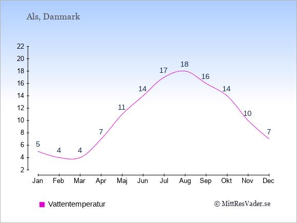Vattentemperatur på Als Badtemperatur: Januari 5. Februari 4. Mars 4. April 7. Maj 11. Juni 14. Juli 17. Augusti 18. September 16. Oktober 14. November 10. December 7.