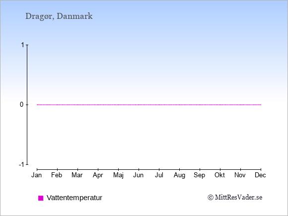 Vattentemperatur i  Dragør. Badvattentemperatur.