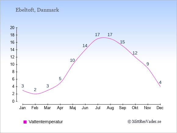 Vattentemperatur i Ebeltoft Badtemperatur: Januari 3. Februari 2. Mars 3. April 5. Maj 10. Juni 14. Juli 17. Augusti 17. September 15. Oktober 12. November 9. December 4.