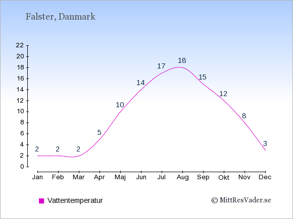 Vattentemperatur på Falster Badtemperatur: Januari 2. Februari 2. Mars 2. April 5. Maj 10. Juni 14. Juli 17. Augusti 18. September 15. Oktober 12. November 8. December 3.