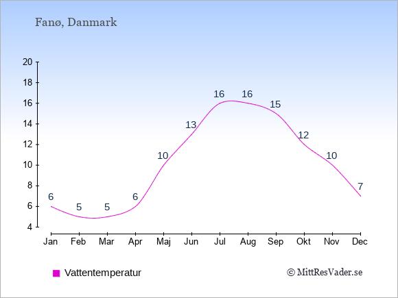 Vattentemperatur på Fanø Badtemperatur: Januari 6. Februari 5. Mars 5. April 6. Maj 10. Juni 13. Juli 16. Augusti 16. September 15. Oktober 12. November 10. December 7.