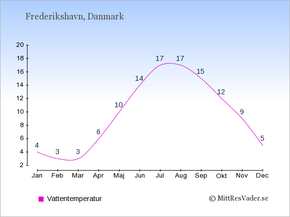 Vattentemperatur i Frederikshavn Badtemperatur: Januari 4. Februari 3. Mars 3. April 6. Maj 10. Juni 14. Juli 17. Augusti 17. September 15. Oktober 12. November 9. December 5.