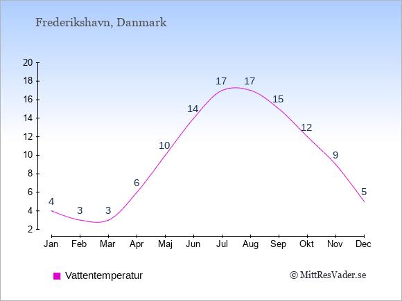 Vattentemperatur i  Frederikshavn. Badvattentemperatur.