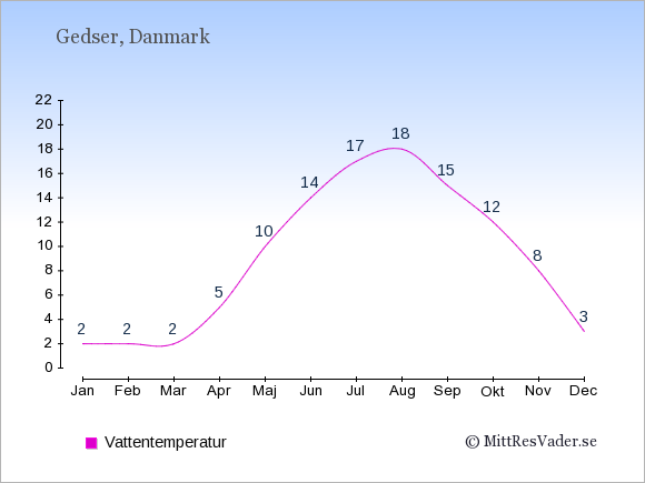 Vattentemperatur i Gedser Badtemperatur: Januari 2. Februari 2. Mars 2. April 5. Maj 10. Juni 14. Juli 17. Augusti 18. September 15. Oktober 12. November 8. December 3.