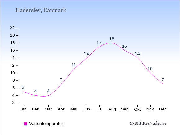 Vattentemperatur i Haderslev Badtemperatur: Januari 5. Februari 4. Mars 4. April 7. Maj 11. Juni 14. Juli 17. Augusti 18. September 16. Oktober 14. November 10. December 7.