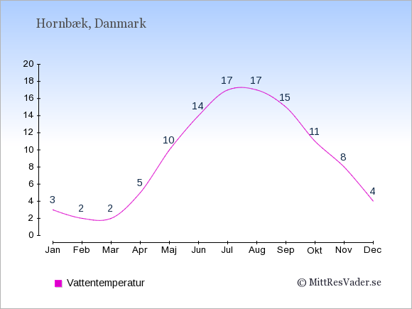 Vattentemperatur i Hornbæk Badtemperatur: Januari 3. Februari 2. Mars 2. April 5. Maj 10. Juni 14. Juli 17. Augusti 17. September 15. Oktober 11. November 8. December 4.