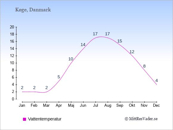 Vattentemperatur i  Køge. Badvattentemperatur.