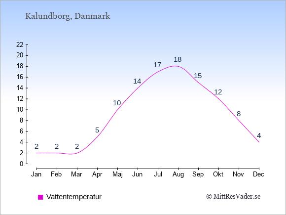 Vattentemperatur i Kalundborg Badtemperatur: Januari 2. Februari 2. Mars 2. April 5. Maj 10. Juni 14. Juli 17. Augusti 18. September 15. Oktober 12. November 8. December 4.