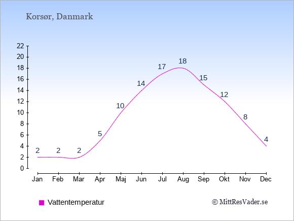 Vattentemperatur i  Korsør. Badvattentemperatur.