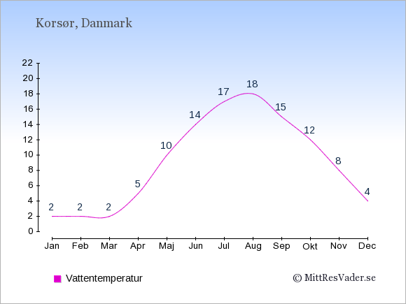 Vattentemperatur i Korsør Badtemperatur: Januari 2. Februari 2. Mars 2. April 5. Maj 10. Juni 14. Juli 17. Augusti 18. September 15. Oktober 12. November 8. December 4.