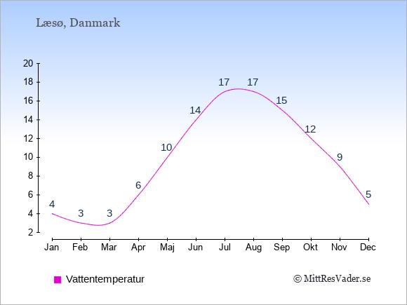 Vattentemperatur på  Læsø. Badvattentemperatur.