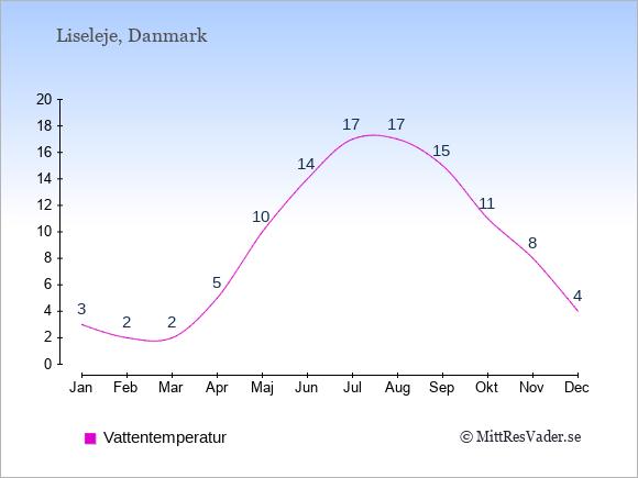 Vattentemperatur i Liseleje Badtemperatur: Januari 3. Februari 2. Mars 2. April 5. Maj 10. Juni 14. Juli 17. Augusti 17. September 15. Oktober 11. November 8. December 4.