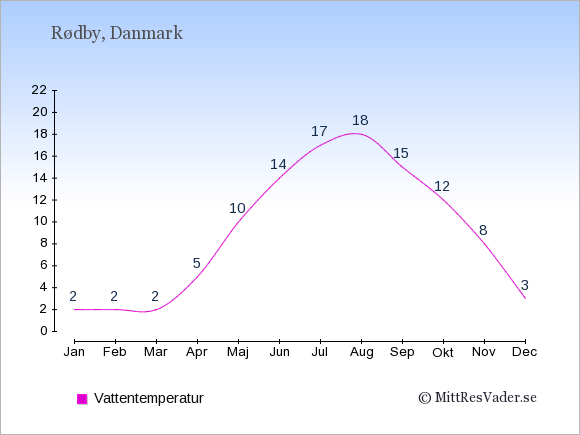 Vattentemperatur i  Rødby. Badvattentemperatur.