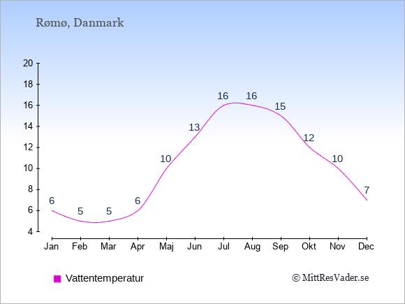 Vattentemperatur på  Rømø. Badvattentemperatur.