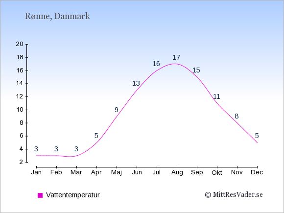 Vattentemperatur i Rønne Badtemperatur: Januari 3. Februari 3. Mars 3. April 5. Maj 9. Juni 13. Juli 16. Augusti 17. September 15. Oktober 11. November 8. December 5.