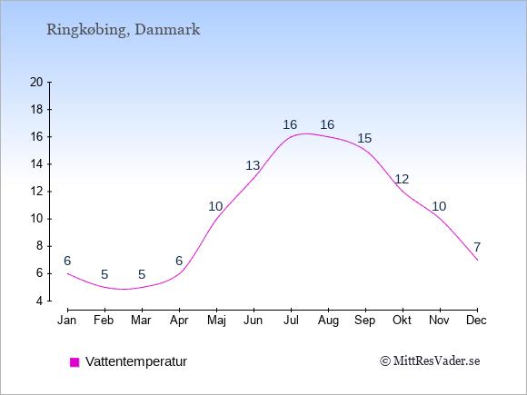 Vattentemperatur i Ringkøbing Badtemperatur: Januari 6. Februari 5. Mars 5. April 6. Maj 10. Juni 13. Juli 16. Augusti 16. September 15. Oktober 12. November 10. December 7.
