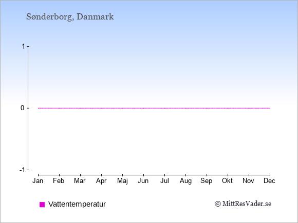 Vattentemperatur i  Sønderborg. Badvattentemperatur.