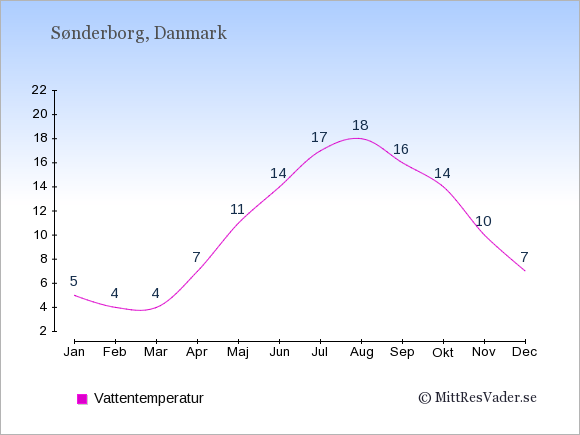 Vattentemperatur i Sønderborg Badtemperatur: Januari 5. Februari 4. Mars 4. April 7. Maj 11. Juni 14. Juli 17. Augusti 18. September 16. Oktober 14. November 10. December 7.