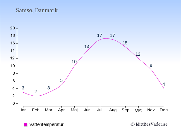 Vattentemperatur på Samsø Badtemperatur: Januari 3. Februari 2. Mars 3. April 5. Maj 10. Juni 14. Juli 17. Augusti 17. September 15. Oktober 12. November 9. December 4.