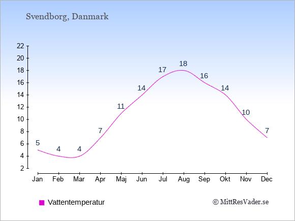 Vattentemperatur i Svendborg Badtemperatur: Januari 5. Februari 4. Mars 4. April 7. Maj 11. Juni 14. Juli 17. Augusti 18. September 16. Oktober 14. November 10. December 7.