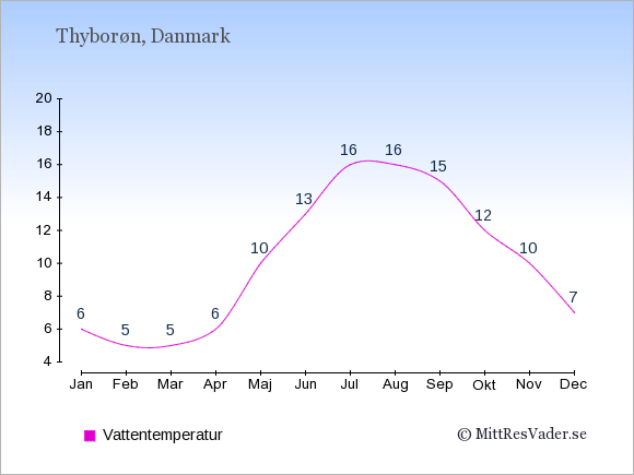 Vattentemperatur i Thyborøn Badtemperatur: Januari 6. Februari 5. Mars 5. April 6. Maj 10. Juni 13. Juli 16. Augusti 16. September 15. Oktober 12. November 10. December 7.