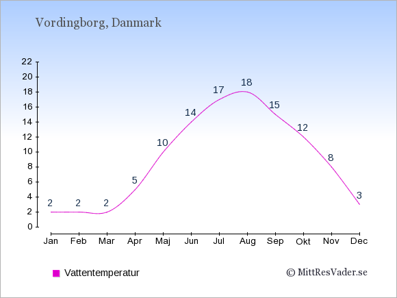 Vattentemperatur i Vordingborg Badtemperatur: Januari 2. Februari 2. Mars 2. April 5. Maj 10. Juni 14. Juli 17. Augusti 18. September 15. Oktober 12. November 8. December 3.