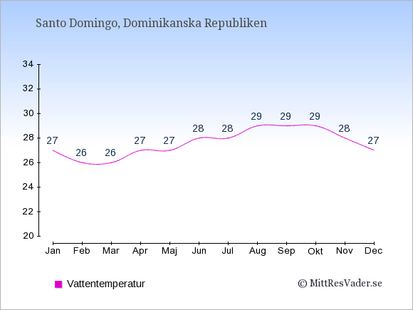 Vattentemperatur i  Dominikanska Republiken. Badvattentemperatur.