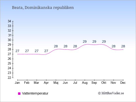 Vattentemperatur på Beata Badtemperatur: Januari 27. Februari 27. Mars 27. April 27. Maj 28. Juni 28. Juli 28. Augusti 29. September 29. Oktober 29. November 28. December 28.